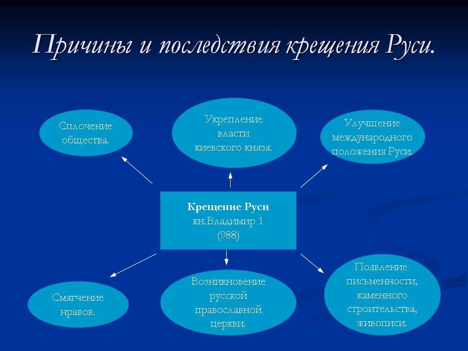 Открытка причины крещения Руси